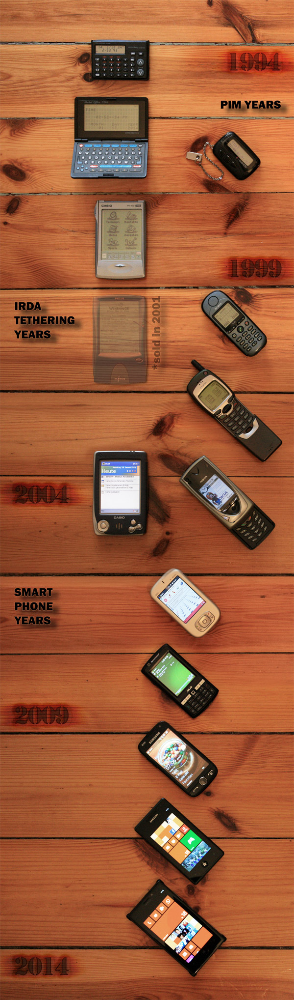Privileg DB50; Pocket Office CE64; Scall XTS; CasioPocket Viewer PV-100; Philips Nino 210; Siemens S35; Nokia 7110; Casio EM 500G; Nokia7650; HTC PM10A (MDA compact); Asus P750; Samsung Omnia II; Samsung Omnia 7; NokiaLumia 925
